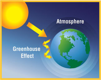 Greenhouse effect earth mars and venus for Green housse effect